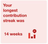 your longest contribution streak was 24 week